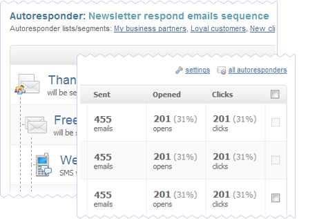 Email Marketing Software for Autoresponder Campaigns